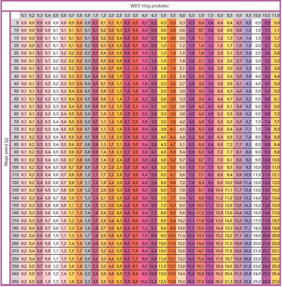 Przeliczenie ilości WBT ze 100 g na wielkość porcji w gramach
